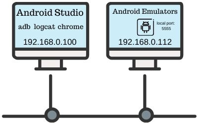 Connecting Android Emulator remotely over network.